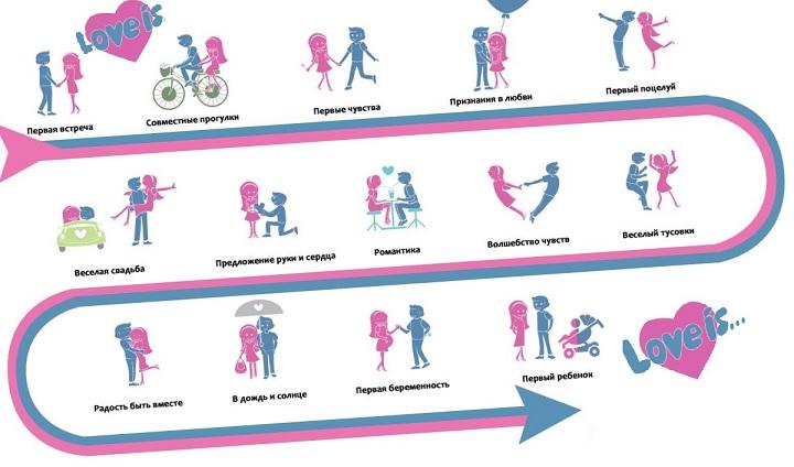 Путь влюбленных. Схема