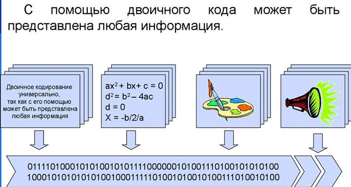 Что такое двоичный код