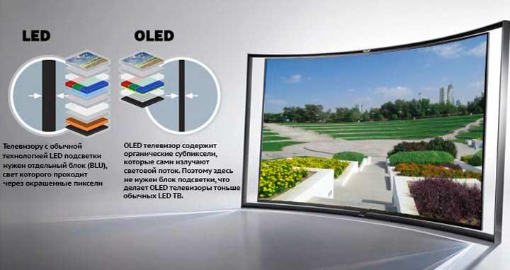 Отличия между LED и OLED.